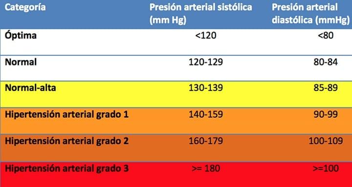 categorías de presión arterial