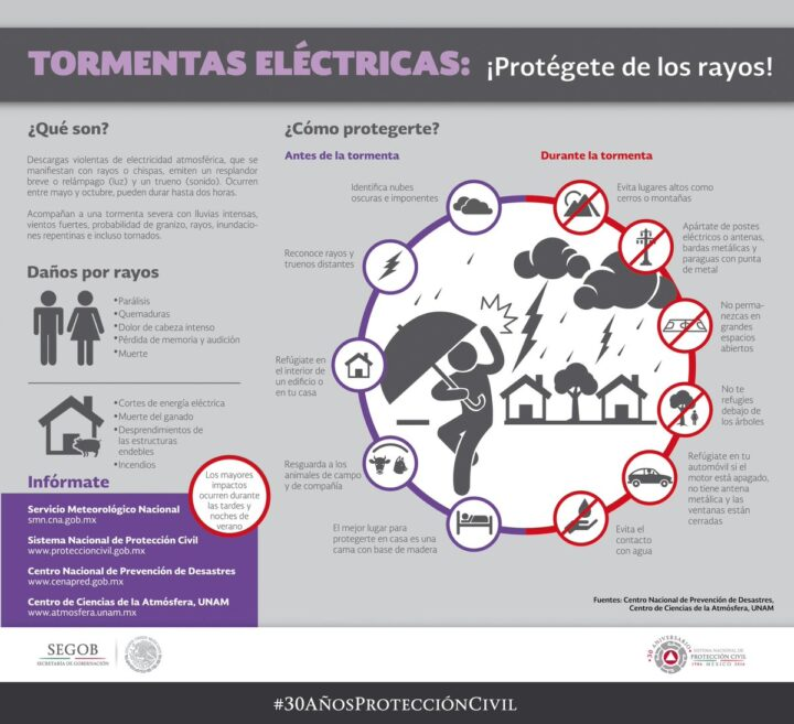 protección frente a tormentas eléctricas