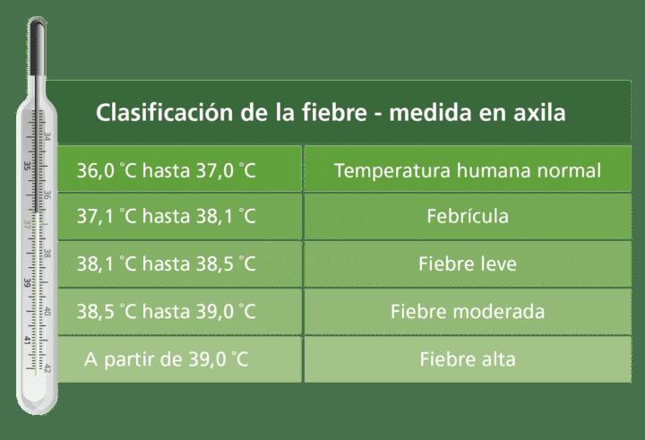 Clasificación de la fiebre